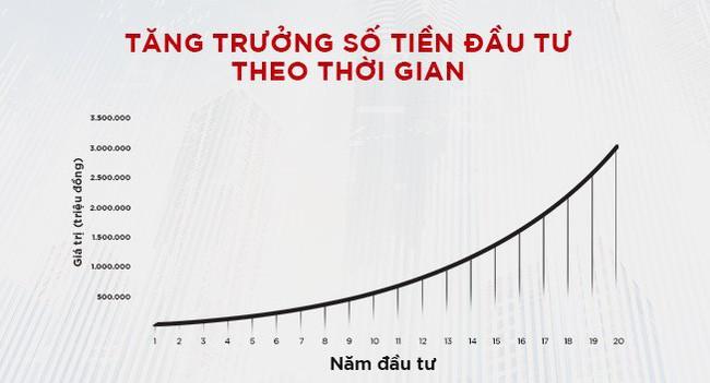 dau-tu-co-thoi-gian-se-thu-lai-loi-nhuan